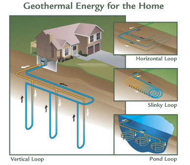 How Geothermal Works - Power of Geothermal Heating and Cooling Vertex ...